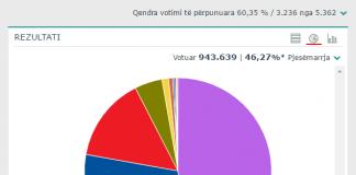 Citizens Channel Zgjedhjet Parlamentare Edi Rama Partia Socialiste