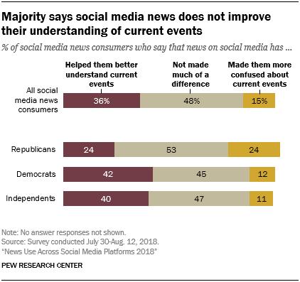 Studim: Konsumi i lajmeve në rrjetet sociale në vitin 2018